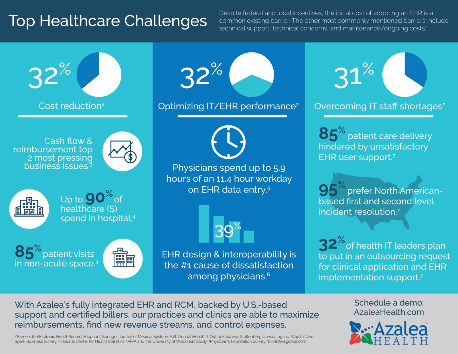 top rural healthcare challenges